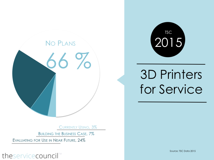 3D Printing in Service