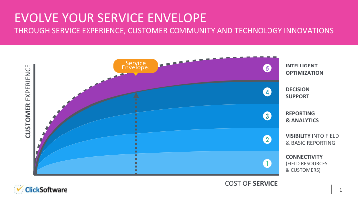ClickSoftware Service Envelope Presentation, ClickConnect 2015